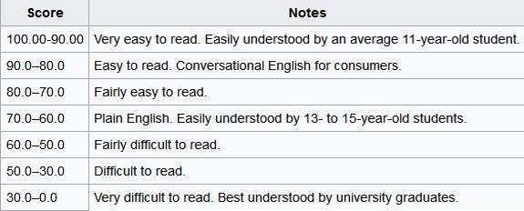 Flesch reading ease for readability